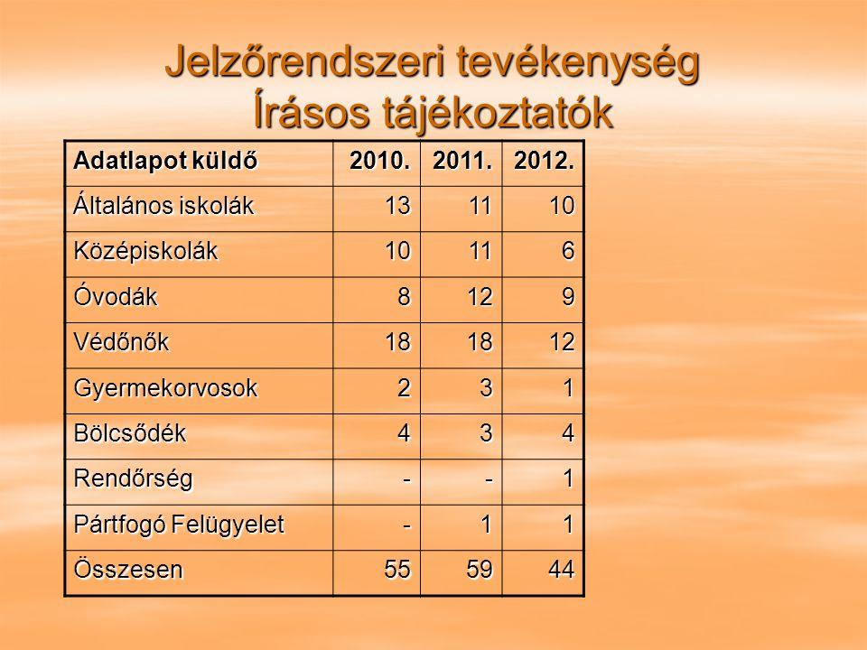 Jelzőrendszeri tevékenység Írásos tájékoztatók Adatlapot küldő 2010.2011.2012. Általános iskolák 131110 Középiskolák10116 Óvodák8129 Védőnők181812 Gye