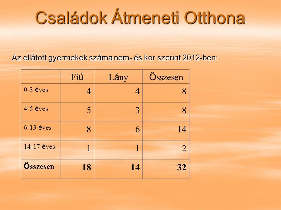 Családok Átmeneti Otthona Az ellátott gyermekek száma nem- és kor szerint 2012-ben: Fi ú L á ny Ö sszesen 0-3 é ves 448 4-5 é ves 538 6-13 é ves 8614