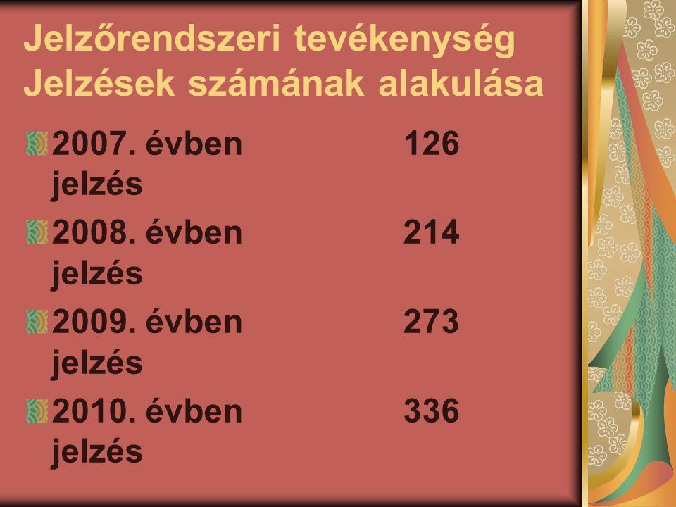 Jelzőrendszeri tevékenység Jelzések számának alakulása 2007. évben 126 jelzés 2008. évben 214 jelzés 2009. évben 273 jelzés 2010. évben 336 jelzés