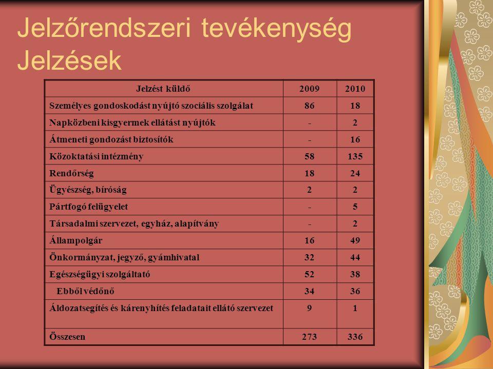 Jelzőrendszeri tevékenység Jelzések Jelzést küldő20092010 Személyes gondoskodást nyújtó szociális szolgálat8618 Napközbeni kisgyermek ellátást nyújtók