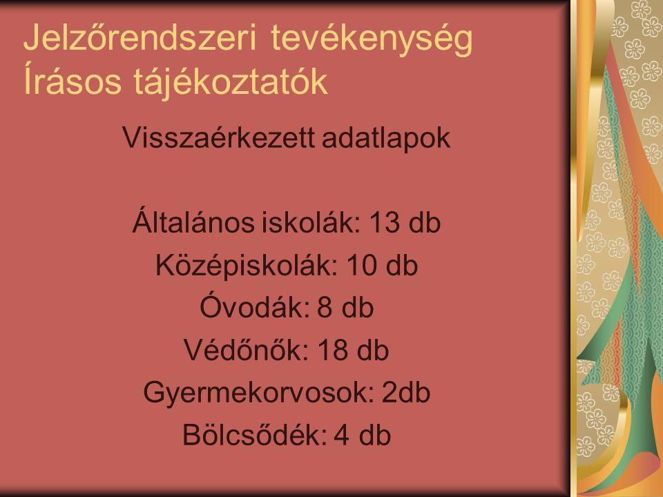 Jelzőrendszeri tevékenység Írásos tájékoztatók Visszaérkezett adatlapok Általános iskolák: 13 db Középiskolák: 10 db Óvodák: 8 db Védőnők: 18 db Gyerm