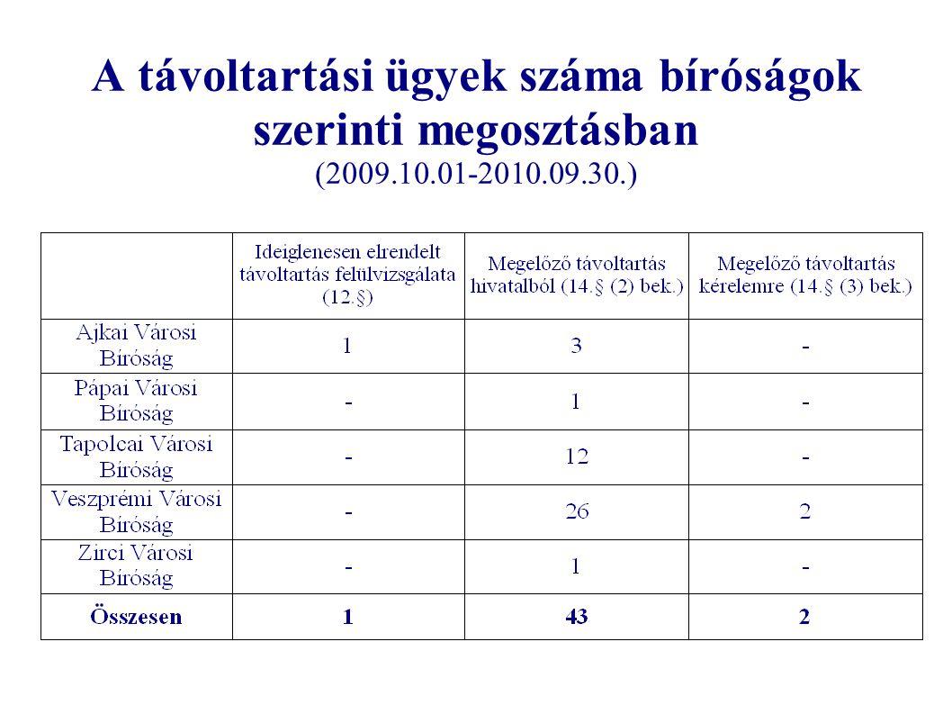 A távoltartási ügyek száma bíróságok szerinti megosztásban (2009.10.01-2010.09.30.)