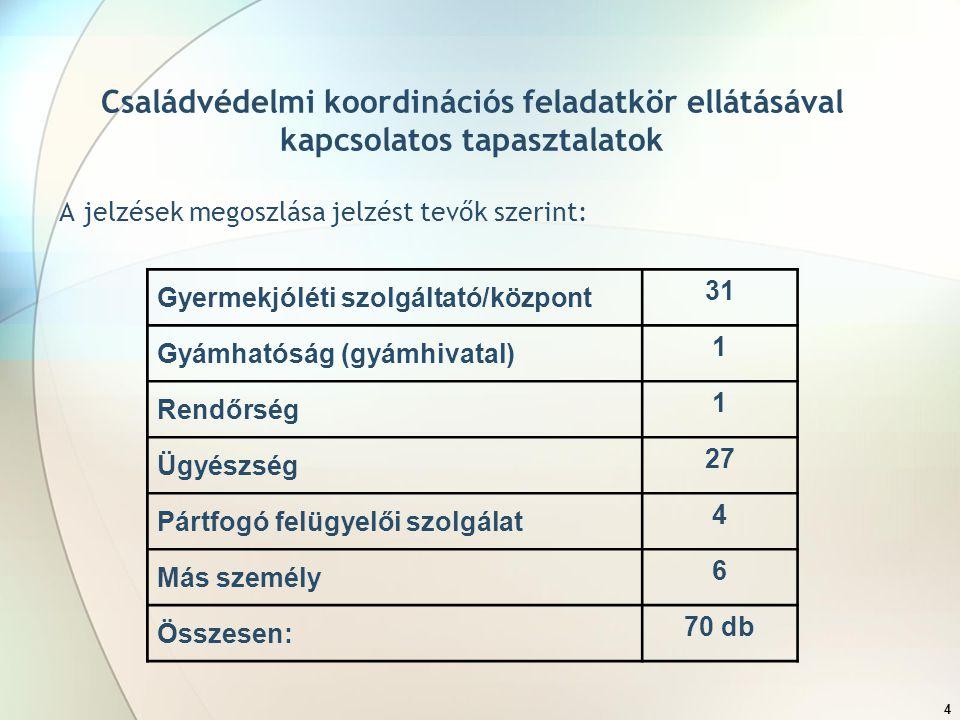 4 Családvédelmi koordinációs feladatkör ellátásával kapcsolatos tapasztalatok A jelzések megoszlása jelzést tevők szerint: Gyermekjóléti szolgáltató/központ 31 Gyámhatóság (gyámhivatal) 1 Rendőrség 1 Ügyészség 27 Pártfogó felügyelői szolgálat 4 Más személy 6 Összesen: 70 db
