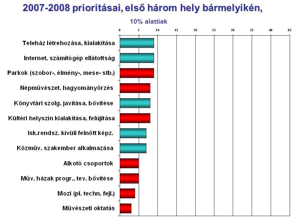 2007-2008 prioritásai, első három hely bármelyikén, 10% alattiak