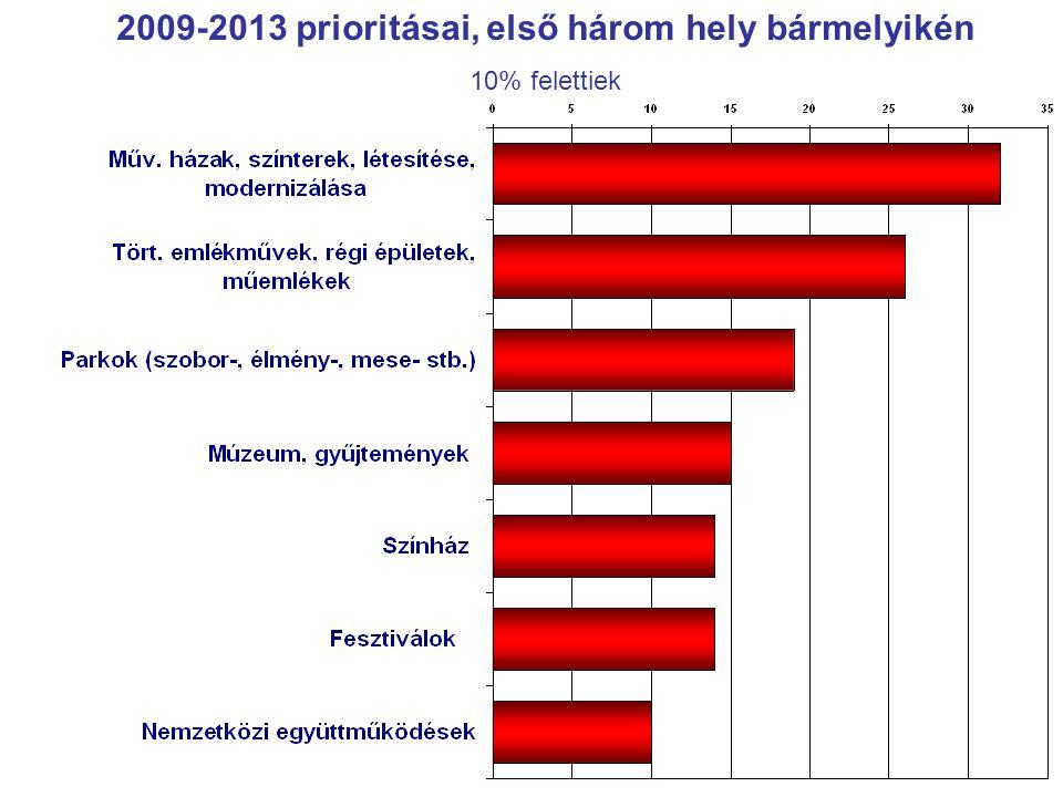 2009-2013 prioritásai, első három hely bármelyikén 10% felettiek