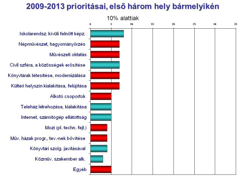 2009-2013 prioritásai, első három hely bármelyikén 10% alattiak