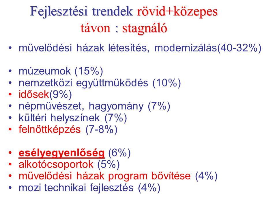 Fejlesztési trendek rövid+közepes :stagnáló Fejlesztési trendek rövid+közepes távon : stagnáló művelődési házak létesítés, modernizálás(40-32%) múzeum