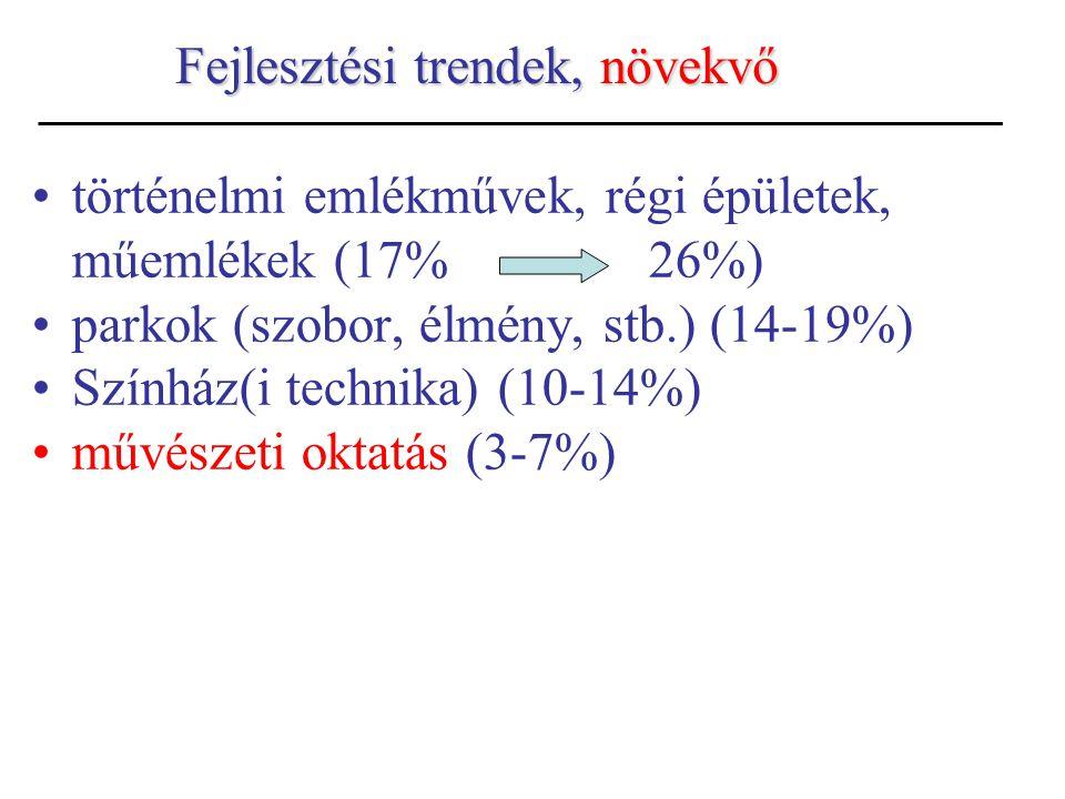 Fejlesztési trendek,növekvő Fejlesztési trendek, növekvő történelmi emlékművek, régi épületek, műemlékek (17% 26%) parkok (szobor, élmény, stb.) (14-1