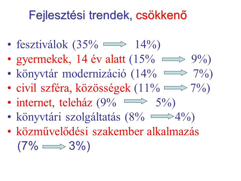 Fejlesztési trendek,csökkenő Fejlesztési trendek, csökkenő fesztiválok (35% 14%) gyermekek, 14 év alatt (15% 9%) könyvtár modernizáció (14% 7%) civil