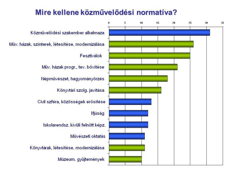 Mire kellene közművelődési normatíva?