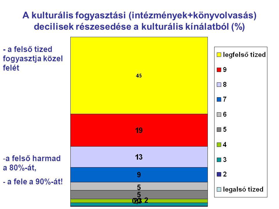 A kulturális fogyasztási (intézmények+könyvolvasás) decilisek részesedése a kulturális kínálatból (%) - a felső tized fogyasztja közel felét -a felső