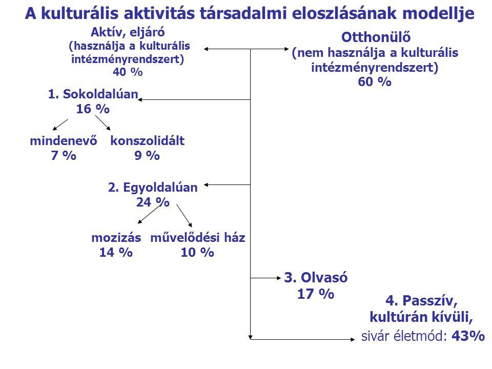 Aktív, eljáró (használja a kulturális intézményrendszert) 40 % 4. Passzív, kultúrán kívüli, sivár életmód: 43% 2. Egyoldalúan 24 % konszolidált 9 % mo