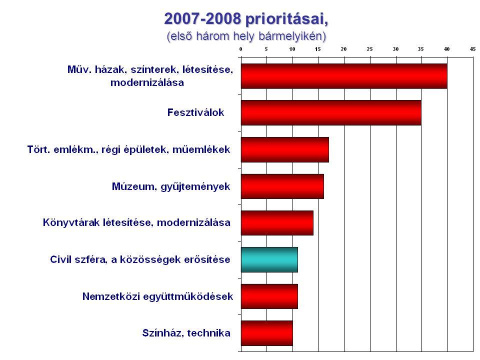 2007-2008 prioritásai, (első három hely bármelyikén)