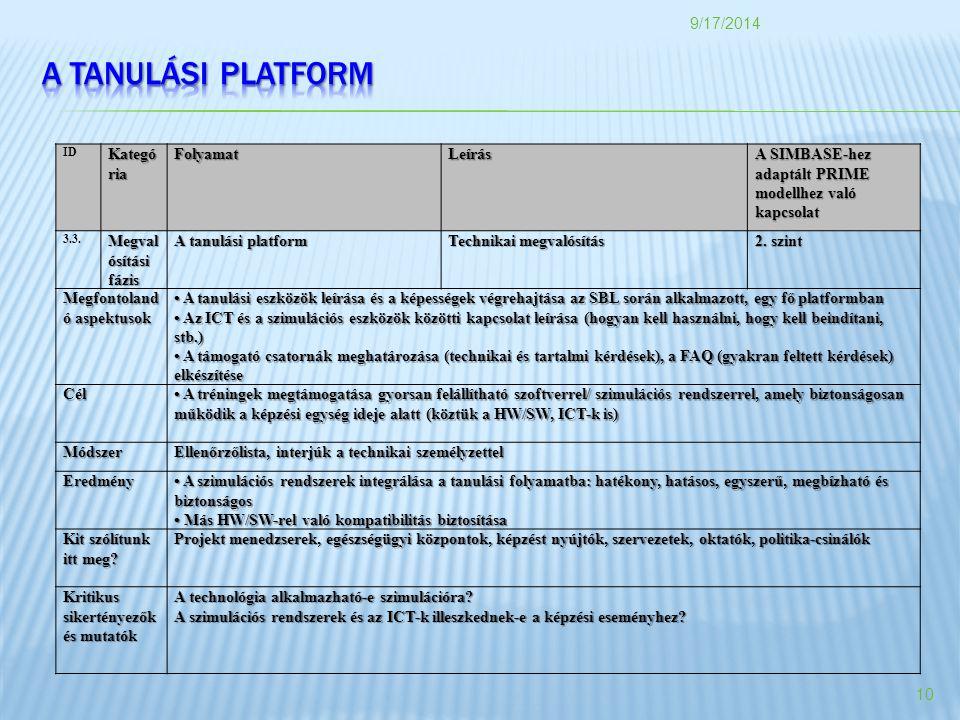 ID Kategó ria FolyamatLeírás A SIMBASE-hez adaptált PRIME modellhez való kapcsolat 3.3.