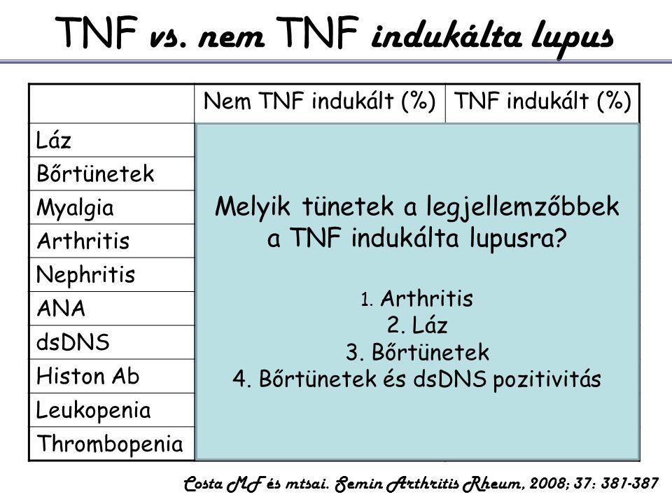 Nem TNF indukált (%)TNF indukált (%) Láz4050 Bőrtünetek9-2772 Myalgia44-5729 Arthritis18-6351 Nephritis1-139 ANA99100 dsDNS190 Histon Ab9557 Leukopeni