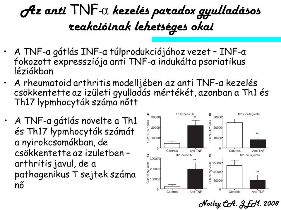 Az anti TNF - α kezelés paradox gyulladásos reakcióinak lehetséges okai A TNF-α gátlás növelte a Th1 és Th17 lypmhocyták számát a nyirokcsomókban, de