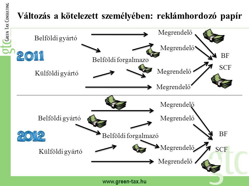 www.green-tax.hu Változás a kötelezett személyében: reklámhordozó papír Belföldi gyártó Külföldi gyártó Belföldi forgalmazó Megrendelő BF SCF Belföldi