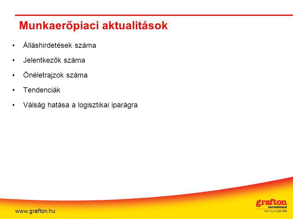 Munkaerőpiaci aktualitások Álláshirdetések száma Jelentkezők száma Önéletrajzok száma Tendenciák Válság hatása a logisztikai iparágra www.grafton.hu
