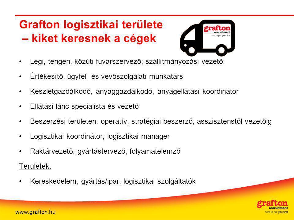 Grafton logisztikai területe – kiket keresnek a cégek Légi, tengeri, közúti fuvarszervező; szállítmányozási vezető; Értékesítő, ügyfél- és vevőszolgálati munkatárs Készletgazdálkodó, anyaggazdálkodó, anyagellátási koordinátor Ellátási lánc specialista és vezető Beszerzési területen: operatív, stratégiai beszerző, asszisztenstől vezetőig Logisztikai koordinátor; logisztikai manager Raktárvezető; gyártástervező; folyamatelemző Területek: Kereskedelem, gyártás/ipar, logisztikai szolgáltatók www.grafton.hu