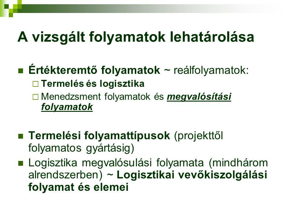 A vizsgált folyamatok lehatárolása Értékteremtő folyamatok ~ reálfolyamatok:  Termelés és logisztika  Menedzsment folyamatok és megvalósítási folyamatok Termelési folyamattípusok (projekttől folyamatos gyártásig) Logisztika megvalósulási folyamata (mindhárom alrendszerben) ~ Logisztikai vevőkiszolgálási folyamat és elemei