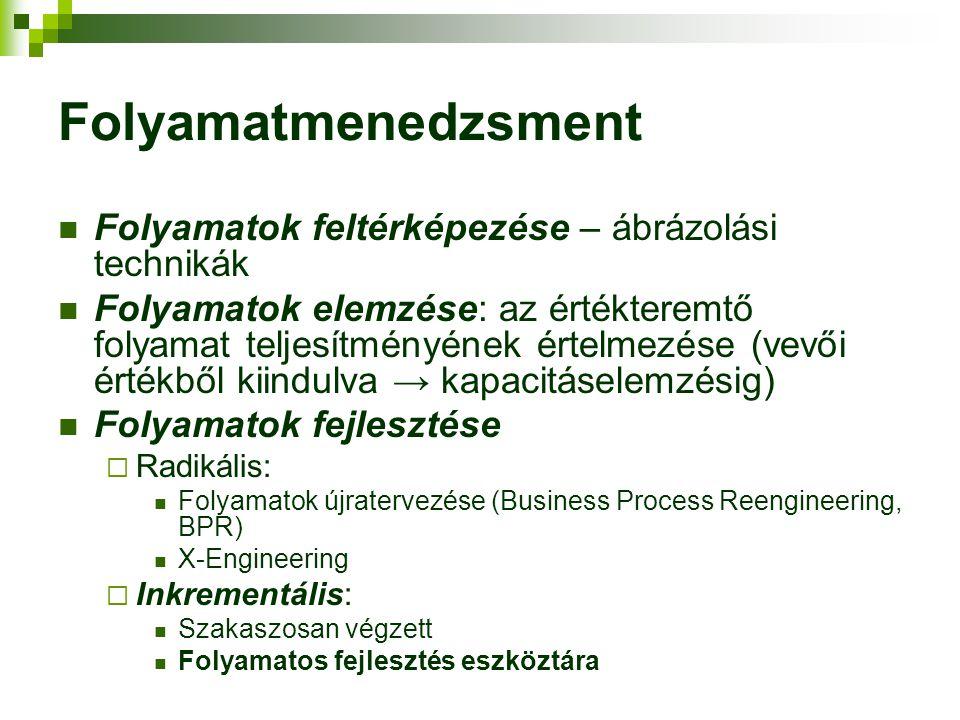 Folyamatmenedzsment Folyamatok feltérképezése – ábrázolási technikák Folyamatok elemzése: az értékteremtő folyamat teljesítményének értelmezése (vevői értékből kiindulva → kapacitáselemzésig) Folyamatok fejlesztése  Radikális: Folyamatok újratervezése (Business Process Reengineering, BPR) X-Engineering  Inkrementális: Szakaszosan végzett Folyamatos fejlesztés eszköztára