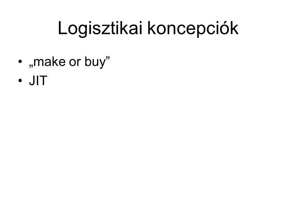 """Logisztikai koncepciók """"make or buy"""" JIT"""