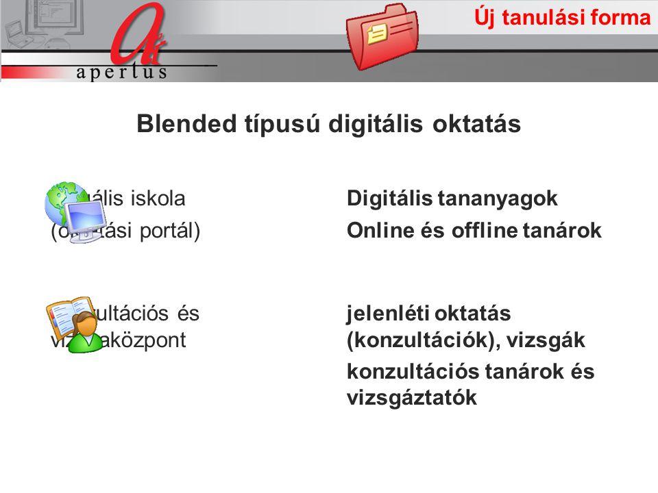A projekt intézkedései Új tanulási forma jelenléti oktatás (konzultációk), vizsgák konzultációs tanárok és vizsgáztatók konzultációs és vizsgaközpont Digitális tananyagok Online és offline tanárok virtuális iskola (oktatási portál) Blended típusú digitális oktatás