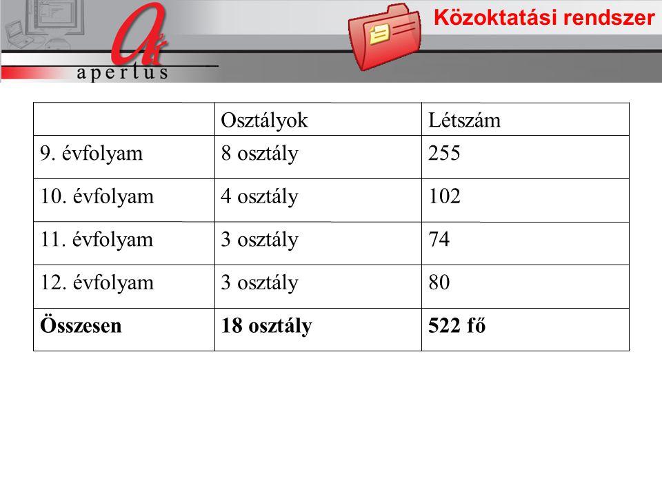 A projekt intézkedései Közoktatási rendszer 522 fő18 osztályÖsszesen 803 osztály12.
