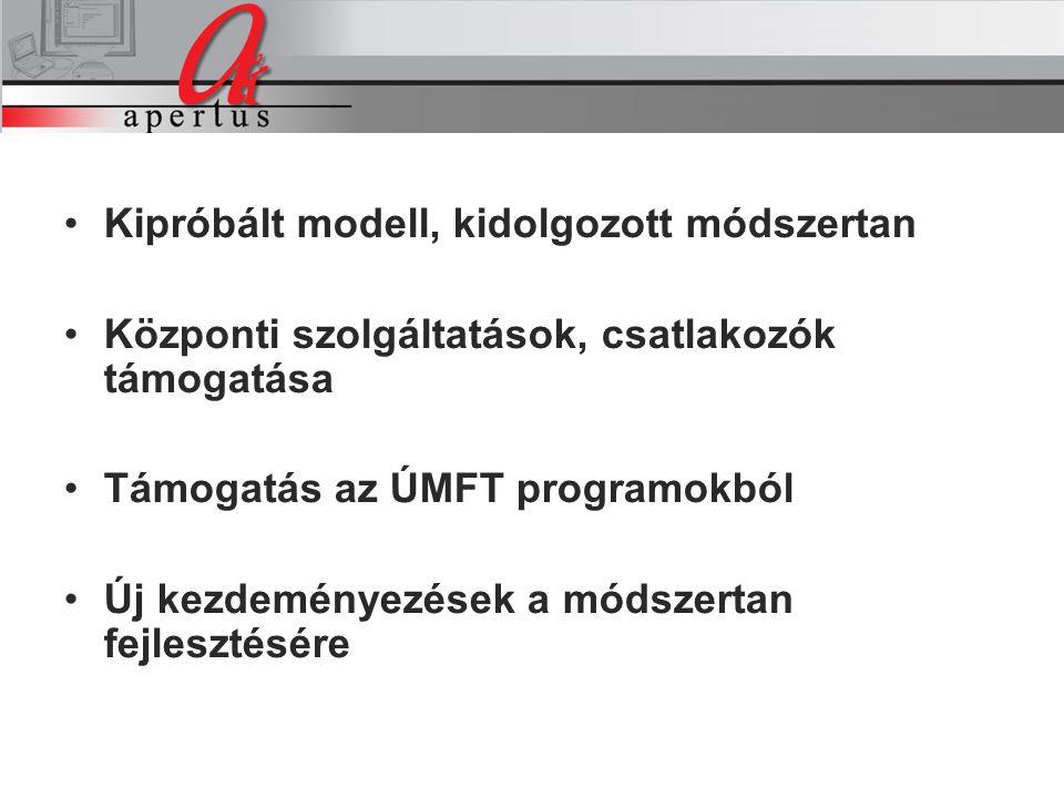 Kipróbált modell, kidolgozott módszertan Központi szolgáltatások, csatlakozók támogatása Támogatás az ÚMFT programokból Új kezdeményezések a módszertan fejlesztésére A projekt intézkedései