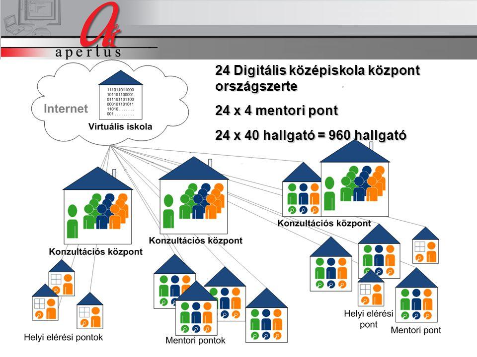 24 Digitális középiskola központ országszerte 24 x 4 mentori pont 24 x 40 hallgató = 960 hallgató