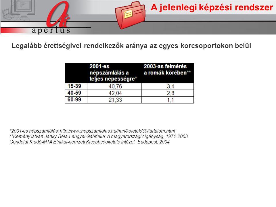 A jelenlegi képzési rendszer Legalább érettségivel rendelkezők aránya az egyes korcsoportokon belül *2001-es népszámlálás, http://www.nepszamlalas.hu/hun/kotetek/30/tartalom.html **Kemény István-Janky Béla-Lengyel Gabriella: A magyarországi cigányság, 1971-2003.