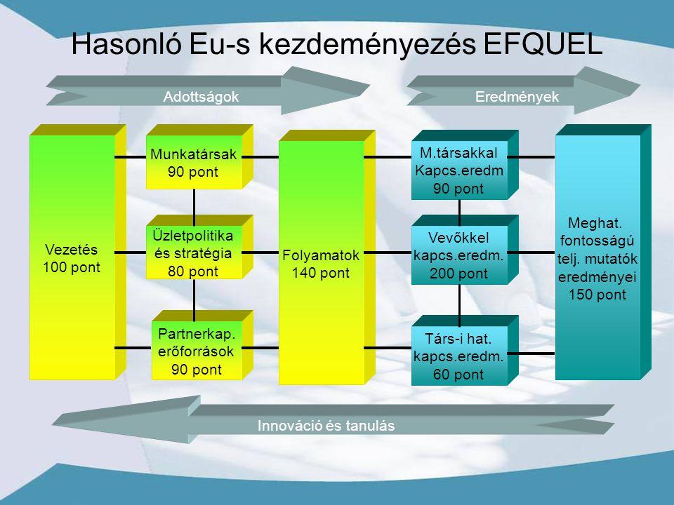 Hasonló Eu-s kezdeményezés EFQUEL Vezetés 100 pont Adottságok Munkatársak 90 pont Üzletpolitika és stratégia 80 pont Partnerkap.