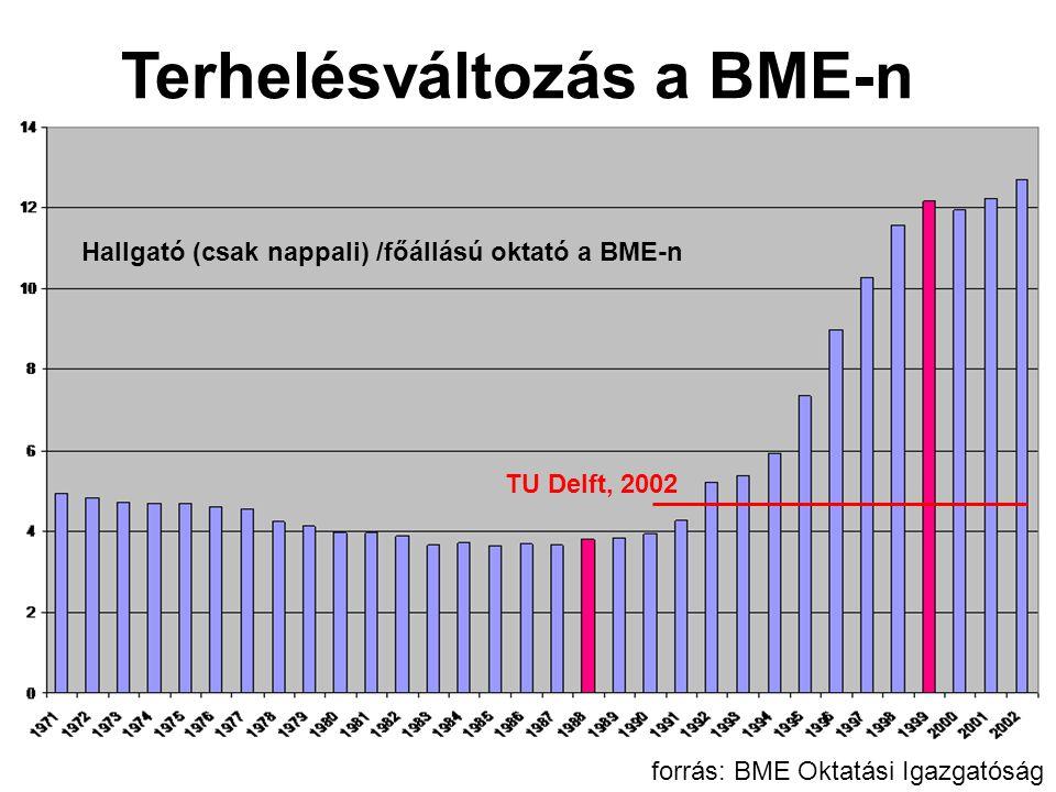 Hallgató (csak nappali) /főállású oktató a BME-n Terhelésváltozás a BME-n TU Delft, 2002 forrás: BME Oktatási Igazgatóság