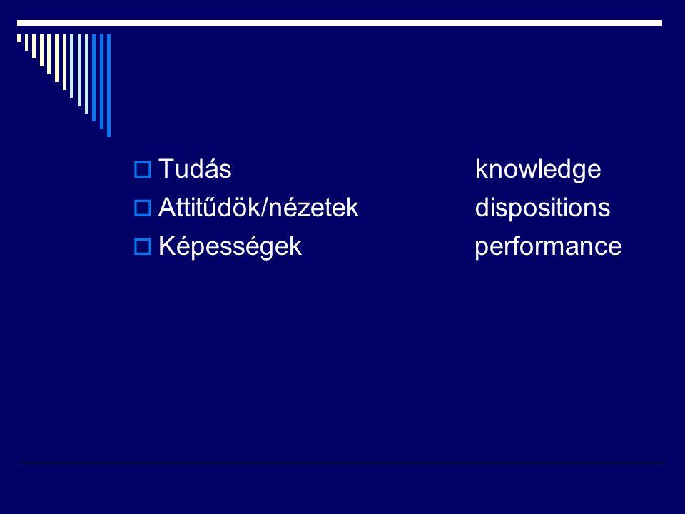  Tudásknowledge  Attitűdök/nézetekdispositions  Képességek performance