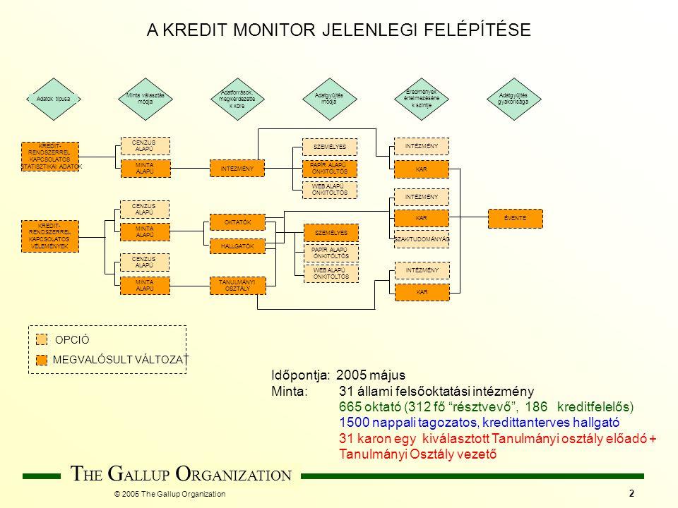 © 2005 The Gallup Organization T HE G ALLUP O RGANIZATION 2 HALLGATÓK Eredmények értelmezéséne k szintje INTÉZMÉNY Adatok típusa KAR KREDIT- RENDSZERR