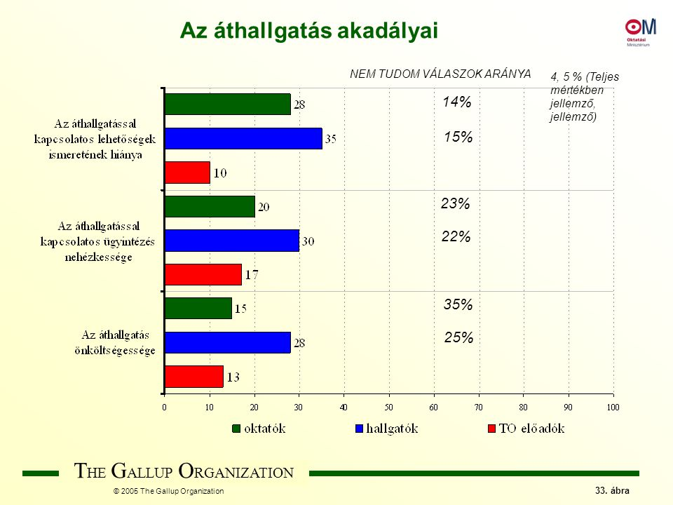 T HE G ALLUP O RGANIZATION © 2005 The Gallup Organization 33.