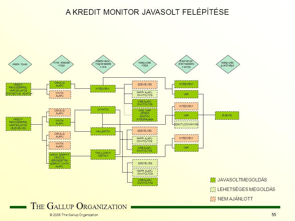 © 2005 The Gallup Organization T HE G ALLUP O RGANIZATION 55 HALLGATÓK Eredmények értelmezéséne k szintje Adatok típusa Adatforrások, megkérdezette k