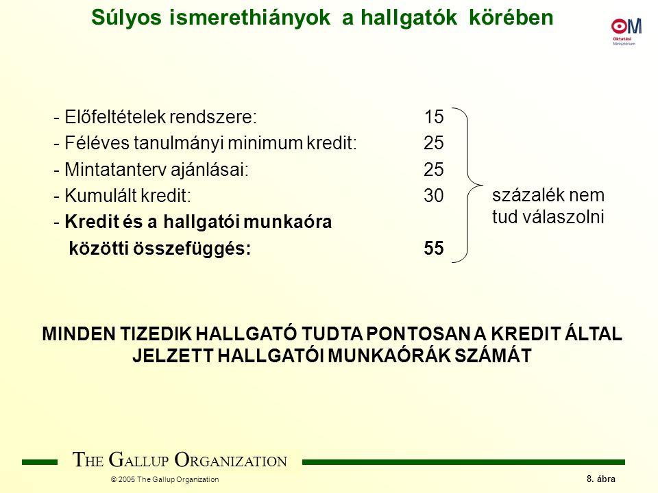 T HE G ALLUP O RGANIZATION © 2005 The Gallup Organization 9.