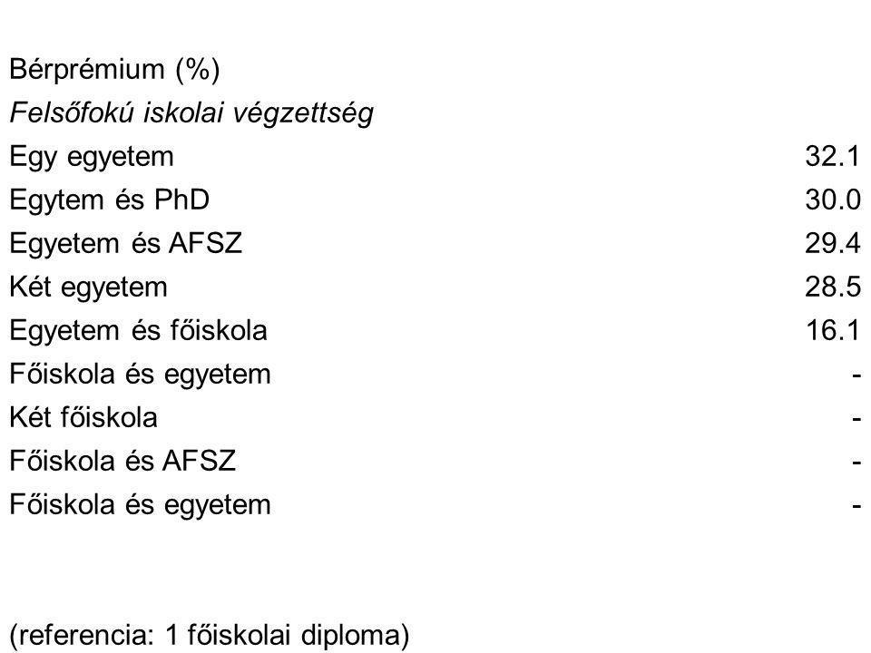 Bérprémium (%) Felsőfokú iskolai végzettség Egy egyetem32.1 Egytem és PhD30.0 Egyetem és AFSZ29.4 Két egyetem28.5 Egyetem és főiskola16.1 Főiskola és egyetem- Két főiskola- Főiskola és AFSZ- Főiskola és egyetem- (referencia: 1 főiskolai diploma)