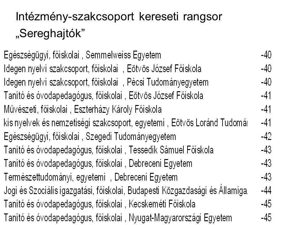 """Intézmény-szakcsoport kereseti rangsor """"Sereghajtók"""