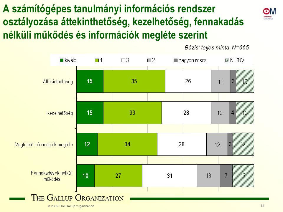 T HE G ALLUP O RGANIZATION © 2005 The Gallup Organization 11 A számítógépes tanulmányi információs rendszer osztályozása áttekinthetőség, kezelhetőség, fennakadás nélküli működés és információk megléte szerint Bázis: teljes minta, N=665