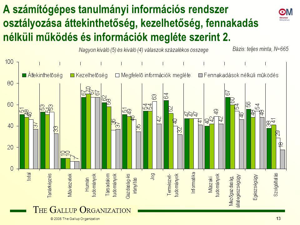 T HE G ALLUP O RGANIZATION © 2005 The Gallup Organization 13 A számítógépes tanulmányi információs rendszer osztályozása áttekinthetőség, kezelhetőség, fennakadás nélküli működés és információk megléte szerint 2.