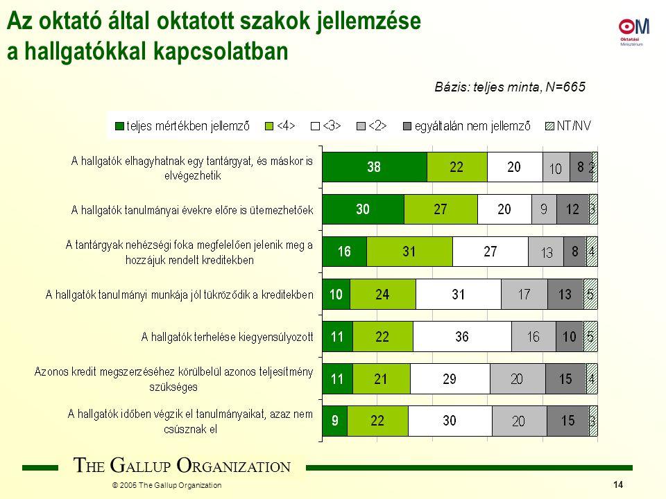 T HE G ALLUP O RGANIZATION © 2005 The Gallup Organization 14 Az oktató által oktatott szakok jellemzése a hallgatókkal kapcsolatban Bázis: teljes mint