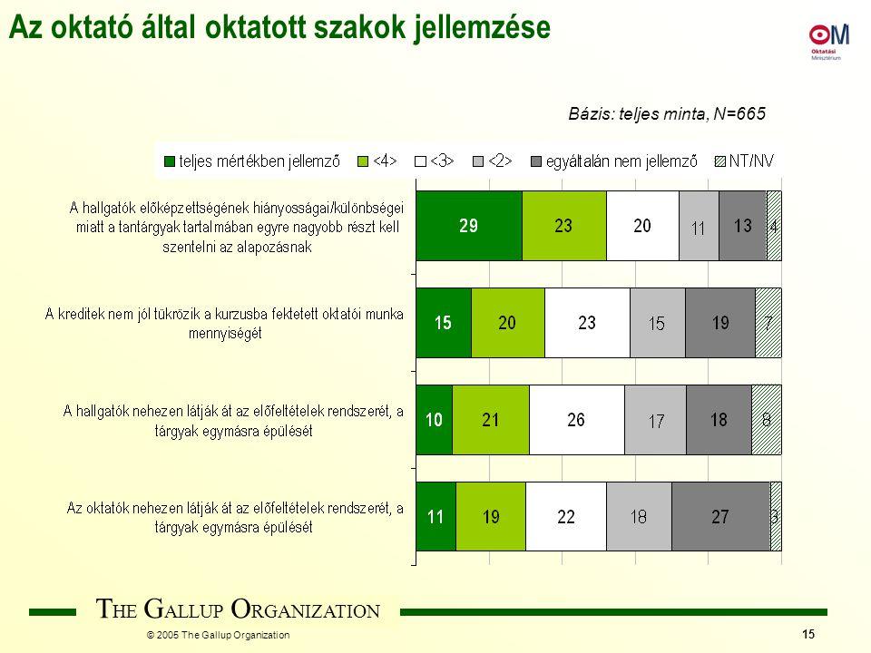 T HE G ALLUP O RGANIZATION © 2005 The Gallup Organization 15 Az oktató által oktatott szakok jellemzése Bázis: teljes minta, N=665
