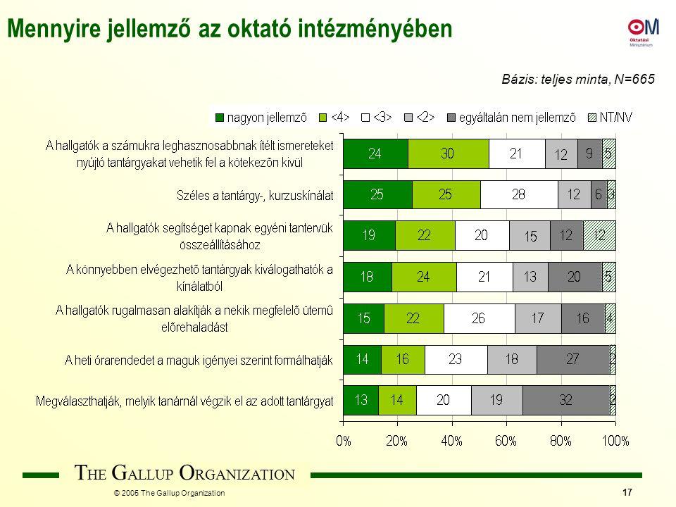 T HE G ALLUP O RGANIZATION © 2005 The Gallup Organization 17 Mennyire jellemző az oktató intézményében Bázis: teljes minta, N=665