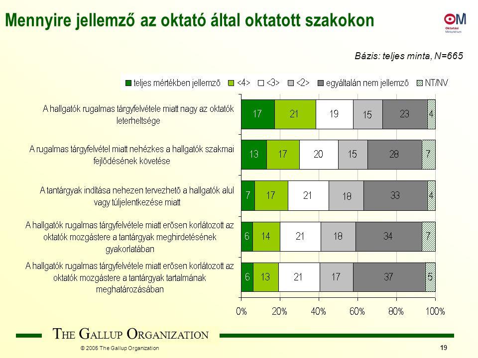 T HE G ALLUP O RGANIZATION © 2005 The Gallup Organization 19 Mennyire jellemző az oktató által oktatott szakokon Bázis: teljes minta, N=665