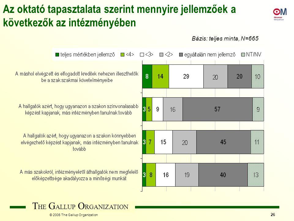 T HE G ALLUP O RGANIZATION © 2005 The Gallup Organization 26 Az oktató tapasztalata szerint mennyire jellemzőek a következők az intézményében Bázis: teljes minta, N=665