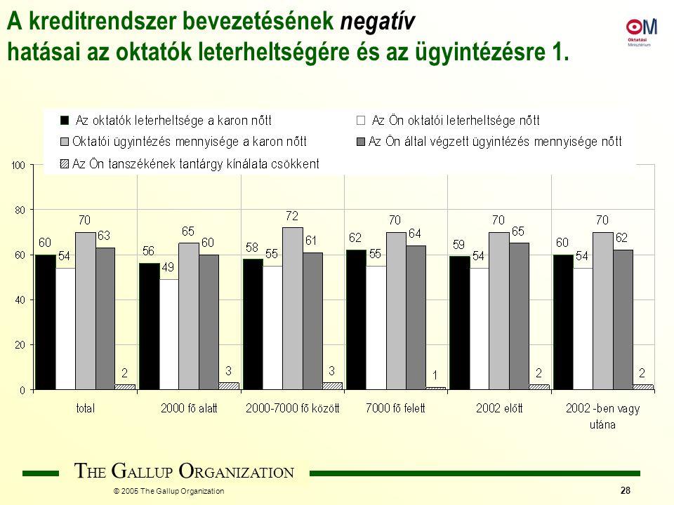 T HE G ALLUP O RGANIZATION © 2005 The Gallup Organization 28 A kreditrendszer bevezetésének negatív hatásai az oktatók leterheltségére és az ügyintézé
