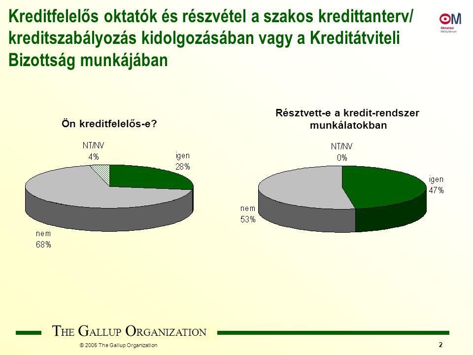 T HE G ALLUP O RGANIZATION © 2005 The Gallup Organization 2 Kreditfelelős oktatók és részvétel a szakos kredittanterv/ kreditszabályozás kidolgozásába