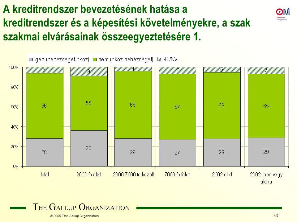 T HE G ALLUP O RGANIZATION © 2005 The Gallup Organization 33 A kreditrendszer bevezetésének hatása a kreditrendszer és a képesítési követelményekre, a